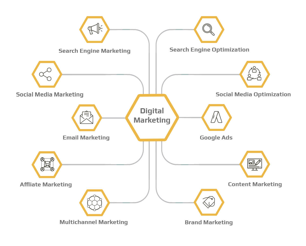 Best digital marketing agency in Chennai | Organic SEO & PPC